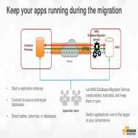 Database Migration Services Manufacturers