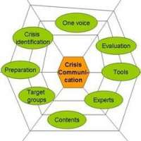 Crisis Communication Service Manufacturers