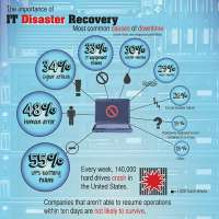 IT Disaster Recovery Manufacturers