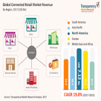 Retail Market Research Manufacturers