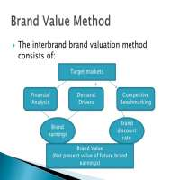 Brand Valuation Services Manufacturers