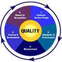 质量保证咨询服务 制造商