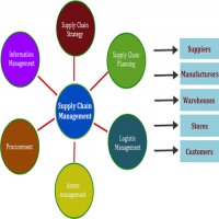 Supply Chain Management Software Manufacturers