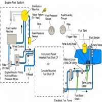 Aircraft Fuel System Manufacturers