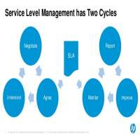 SLA Management Service Manufacturers