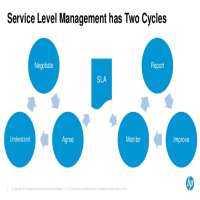 SLA Management Service Manufacturers