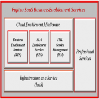 Saas Enablement Service Manufacturers
