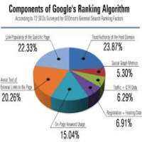 Strategic Link Popularity Manufacturers