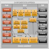 Enterprise Architecture Implementation Manufacturers