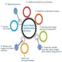 Social Media Advertising Services Manufacturers