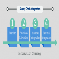 Supply Chain Integration Manufacturers