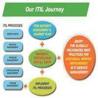 ITIL咨询 制造商