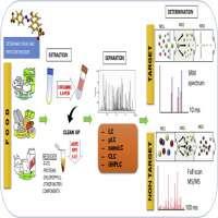 Pesticides Analysis Manufacturers