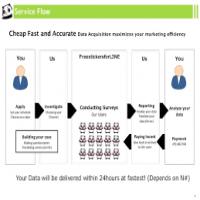 Online Survey Service Manufacturers