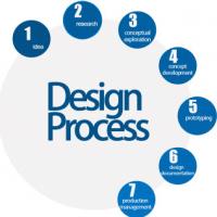 Industrial Design Services Manufacturers