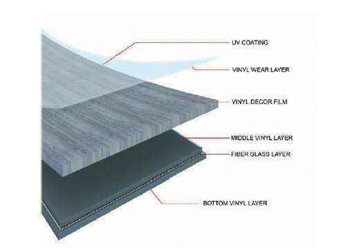 PVC Flooring LUXURY VINYL TILES (LVT Click , Dryback ,adhesive Flooring)