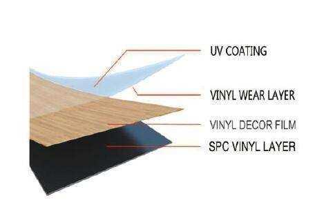 STONE POLYMER COMPOSITES (SPC Flooring)